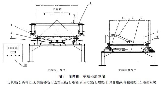 与培养箱相匹配的摇摆机设备结构组成及工作原理